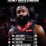Before we resume action on Thursday night, we check in with the NBA STAT LEADERS...
