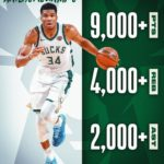 is the only player in  to reach 9,000+ PTS, 4,000+ REB and 2,000+ AST before tu...