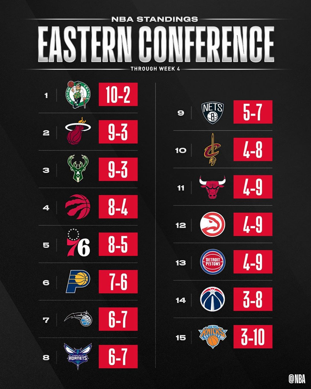 the NBA STANDINGS through Week 4's action! ...