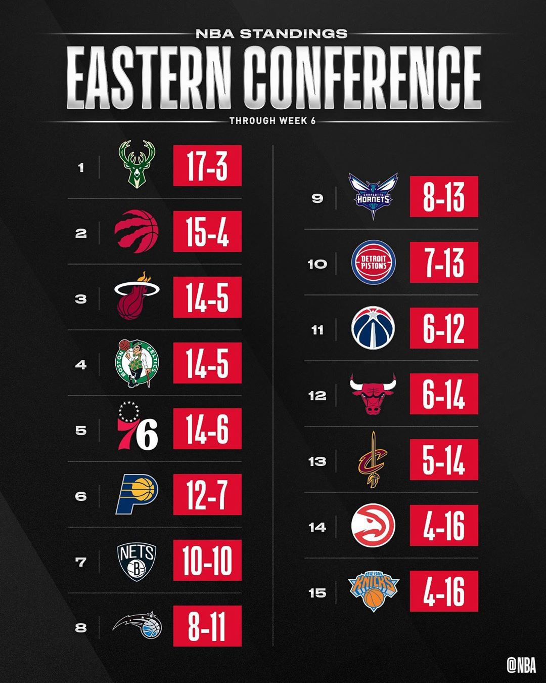 the NBA STANDINGS through Week 6's action! ...