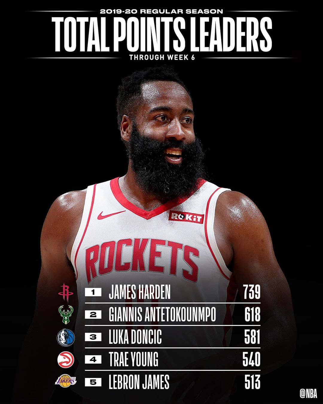 the NBA STAT LEADERS through Week 6's NBA action! ...