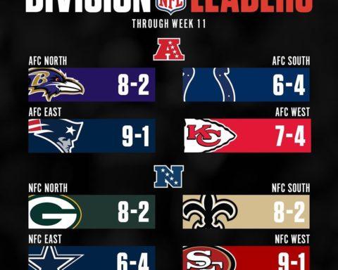2019 Division Leaders through Week 11! ...