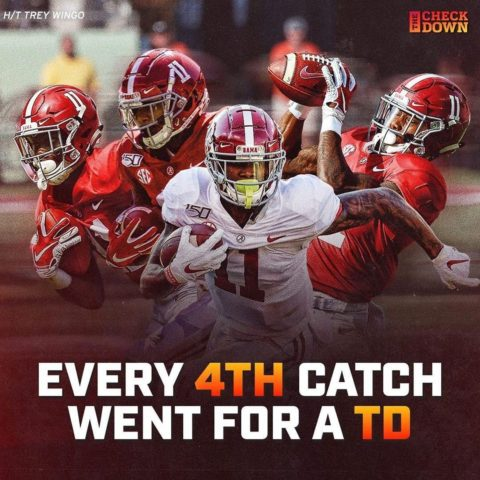 98 catches at  With 24 receiving TDs.   (via ...