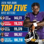 Lamar Jackson leads  after one week of voting! Vote today at nfl.com/probowlvote...
